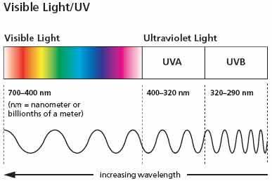 Sinar Ultraviolet