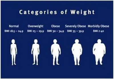 Menghitung Berat Badan Ideal