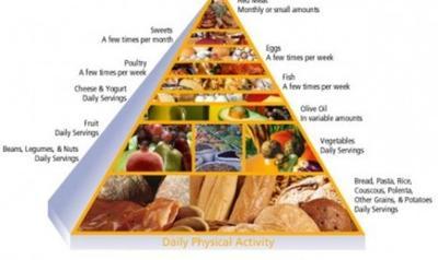 Piramida Makanan Pada Diet Mediteranian