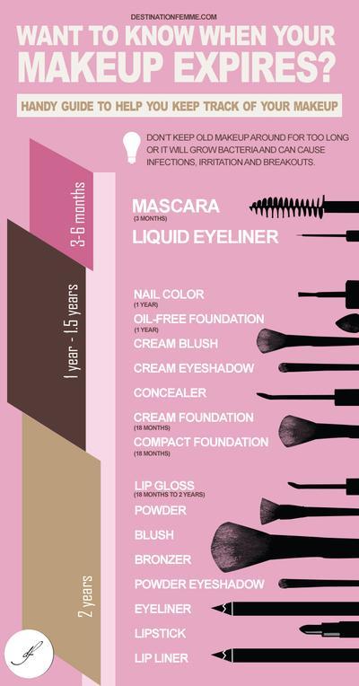 Ketahui Daya Tahan Produk Makeup