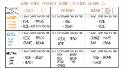 Temukan Warna Nude Lipstick yang Sesuai Untuk Kamu