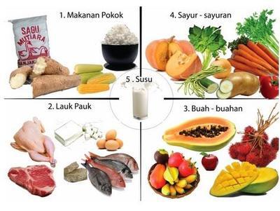 Asupan Nutrisi yang Cukup & Seimbang