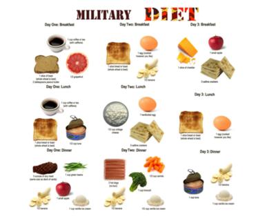 Apa itu Diet Militer/ military Diet?