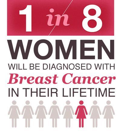 1 Dari Setiap 8 Perempuan Didiagnosa Mengalami Kanker Payudara Seumur Hidup
