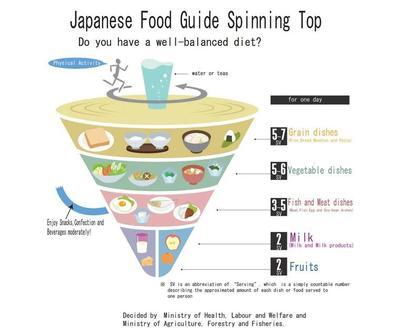 Rahasia Pola Makan ala Perempuan Jepang untuk Hidup Lebih Lama
