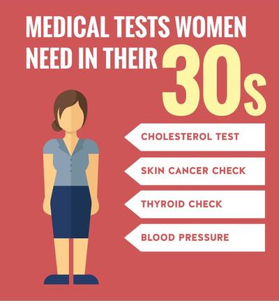 Tes Kesehatan Medis yang Harus Dilakukan Perempuan Di Usia 30-an