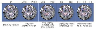 Koleksi Berlianmu Tidak Berkilau? Awas, Ladies Mungkin Ini Penyebabnya