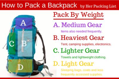 Terapkan Tips Packing Ini Supaya Tas Ransel Kamu Muat Lebih Banyak!