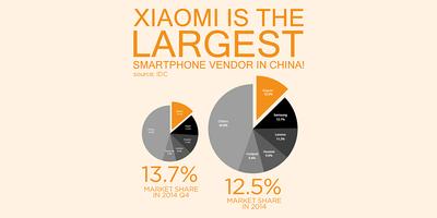 Terima kasih pada semua fans kami yang luar biasa, kami adalah vendor smartphone TERLUAS di China! RT jika kamu bangga sebagai Mi fan!