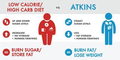 Hal-Hal yang Harus Diperhatikan saat Menerapkan Diet Atkins