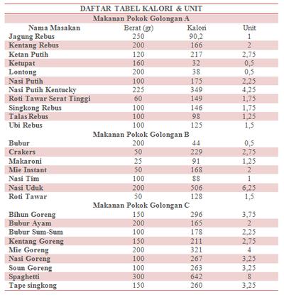 Daftar jumlah kalori makanan