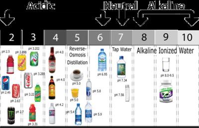 3. Clean / Neutral Water (pH 7,0)