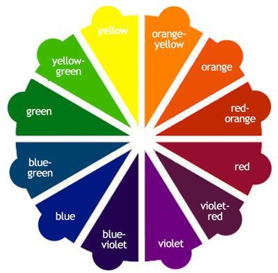 Color Wheel Sebagai Acuan Mengkombinasikan Warna