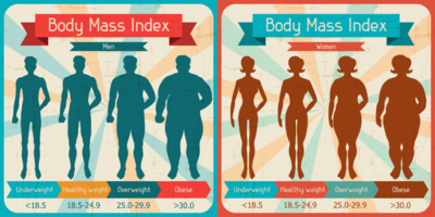 Rumus Body Mass Index
