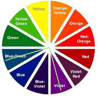 1. Pelajari Lingkaran Warna Dulu Yuk!