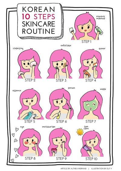 #FORUM 10 Steps Skincare Routine atau Skincare Diet?