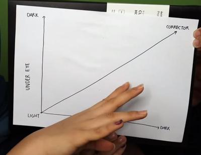 Tingkat Kegelapan Corrector
